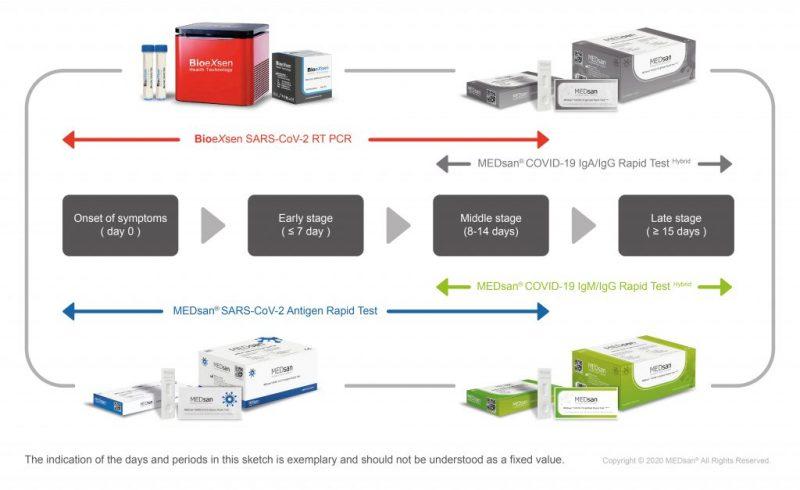 PCR_vs_Rapid_Test-01